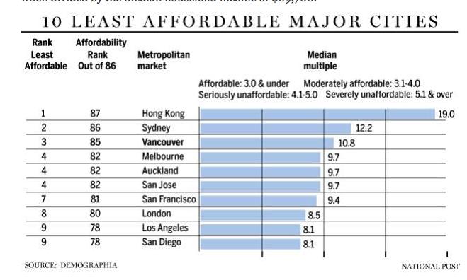 Vancouver real estate unaffordability