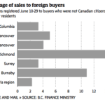Vancouver foreign buyers