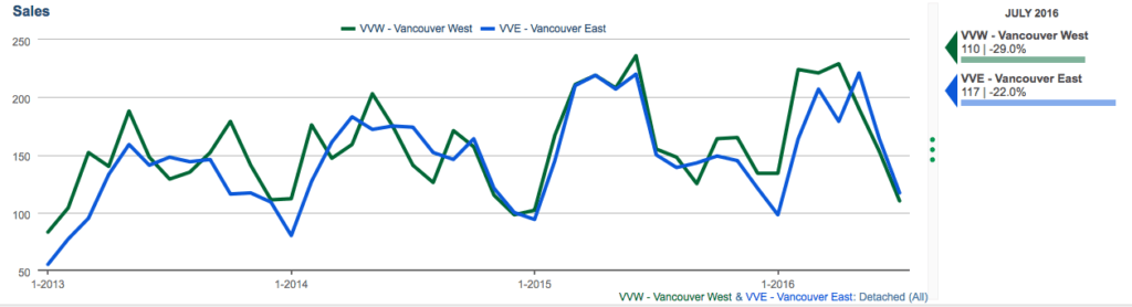 sales chart for vancouver