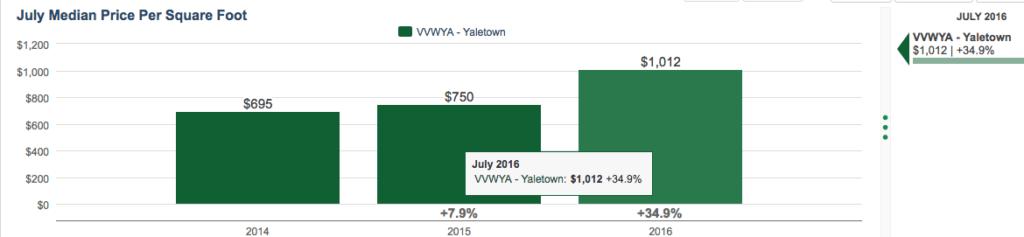 Yaletown price per square foot