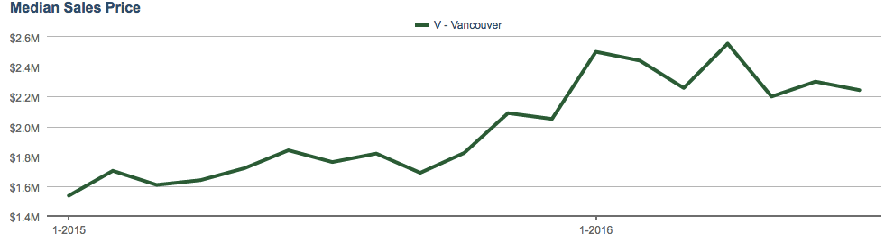 Vancouver detached market stats