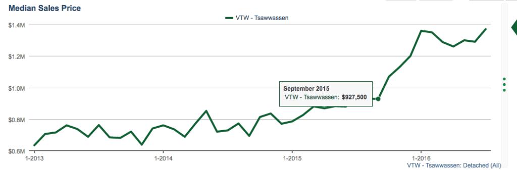 Tsawwassen price increase