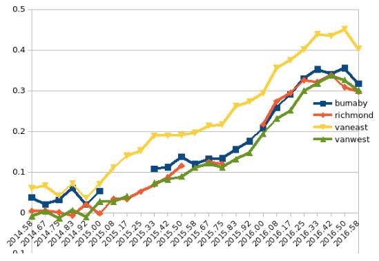 August market stats