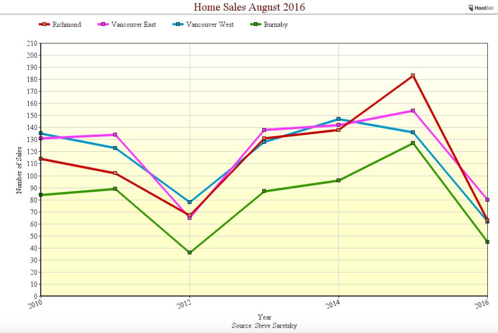August sales down
