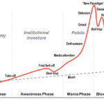 Housing Bubble Chart