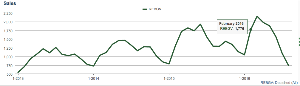 REBGV Detached Sales