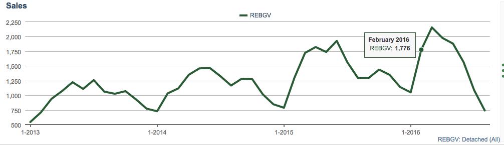 REBGV Detached Sales
