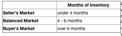 month of inventory REBGV