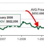 average price drops 14%