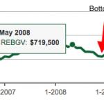 Median Price 2008 drops 14%