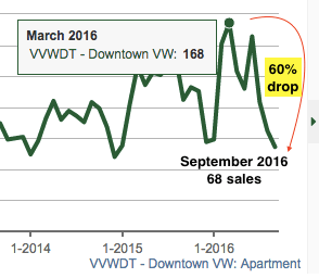 Downtown Vancouver condo sales drop