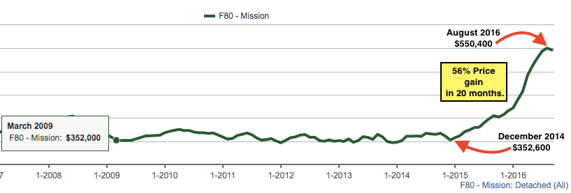 Mission home prices