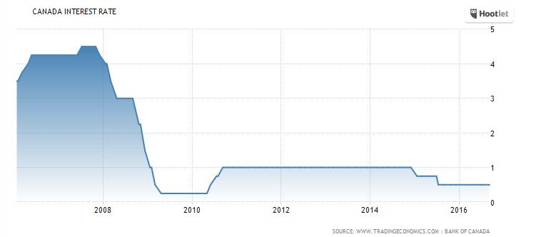 canadian interest rates