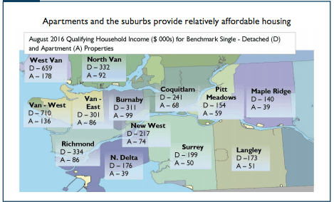 Housing Affordability in Vancouver