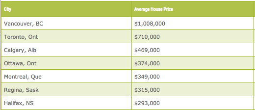 average canadian home prices