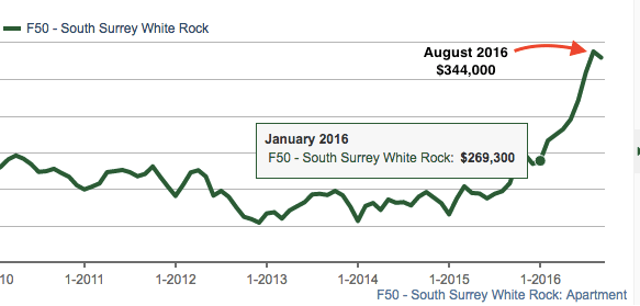 South Surrey condo prices