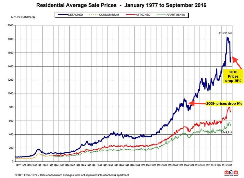 Vancouver average sales price
