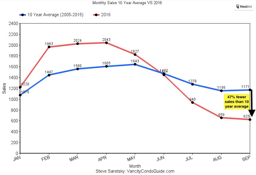 REBGV detached sales history