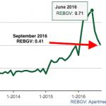 Sales to actives ratio REBGV