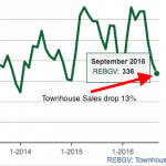 townhouse sales in Vancouver