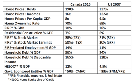 Canadian housing bubble vs US housing bubble