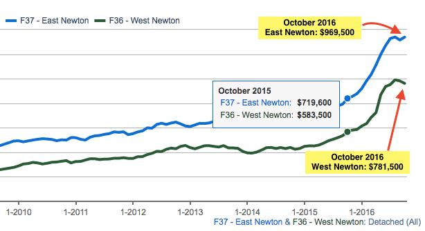 Newton house prices