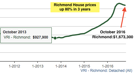 Richmond house prices