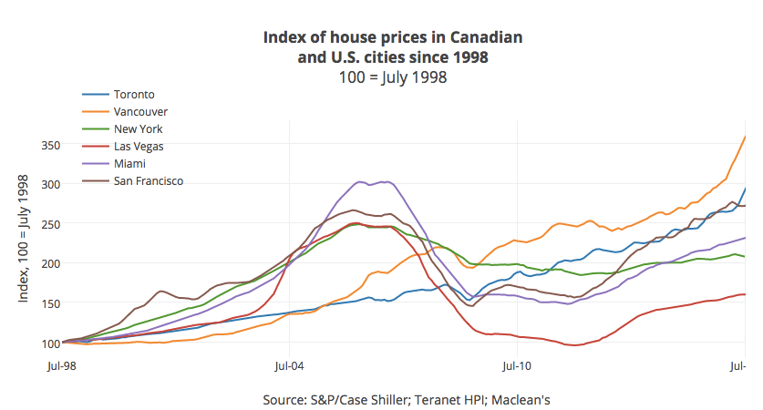 Vancouver price increases since 1998