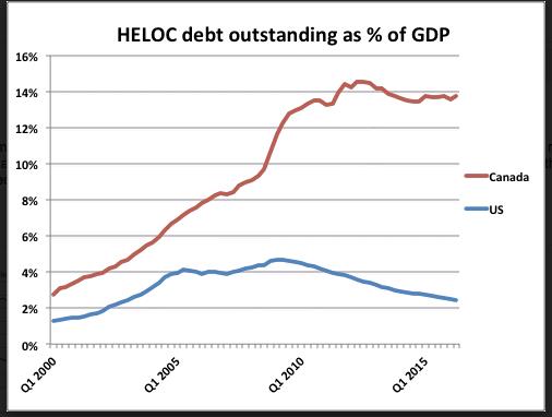 Candian HELOC debt