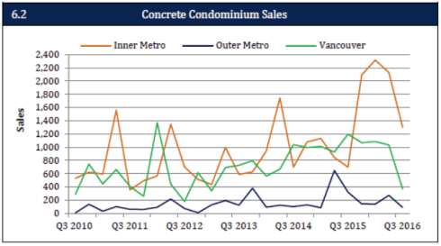 new concrete condo sales