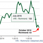 richmond sales after foreign buyer tax