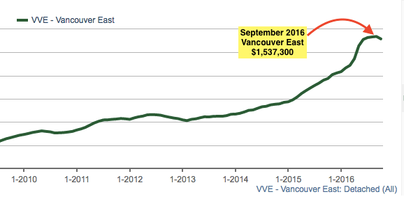 Vancouver East prices peak in September