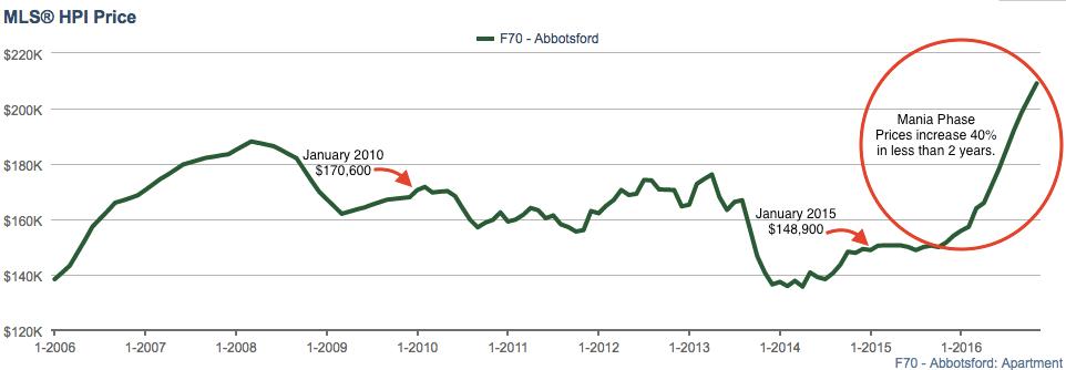 Abbotsford condo prices exploe