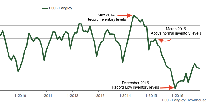 Langley townhouse inventory
