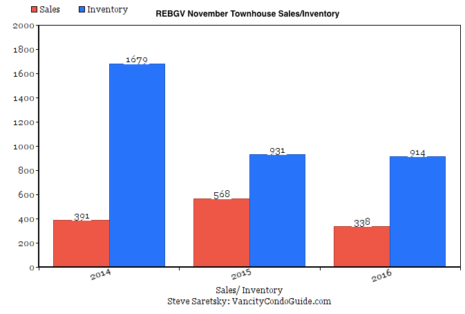 townhouse sales November