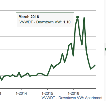 Downtown Vancouver condos sales/actives ratio