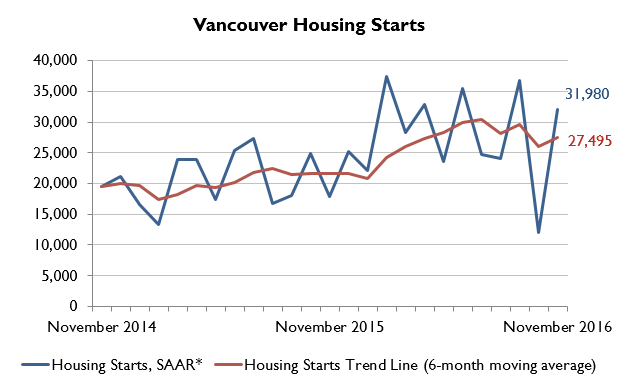 Vancouver housing starts