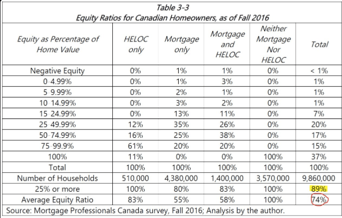 Canadian homeowner equity