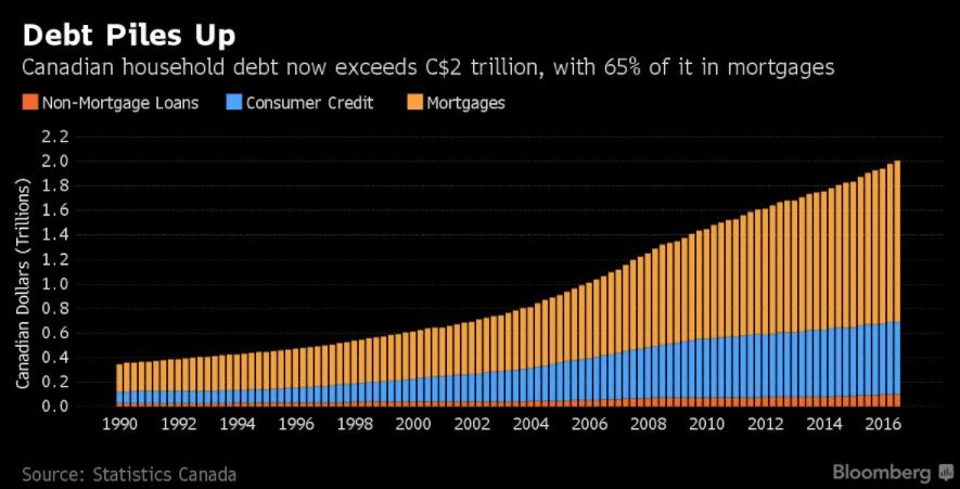 Canadian debt levels