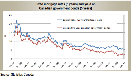Canadian 5 year fixed mortgages