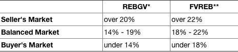 sales/actives ratio