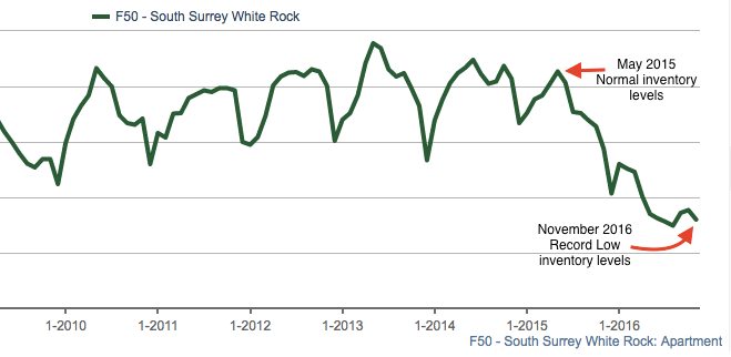 South Surrey condo inventory