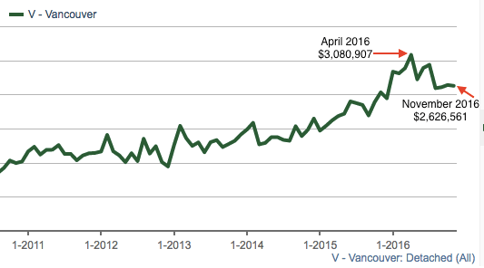 Average sale price Vancouver