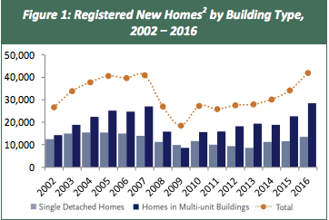 graph of BC housing completions