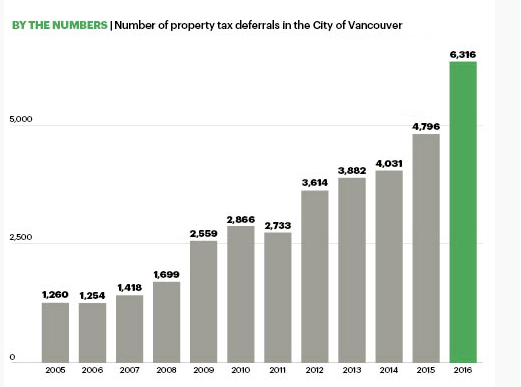 BC Property tax deferrals