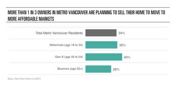 Vancouver citizens planning to move