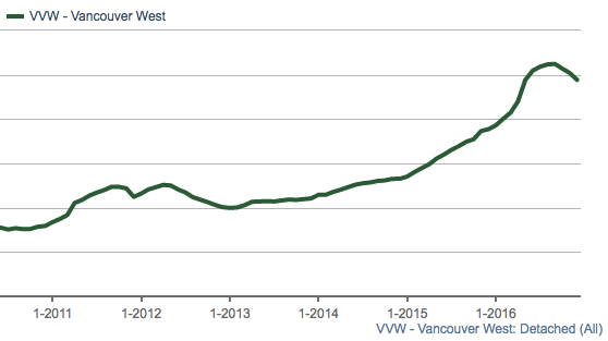Vancouver West detached prices
