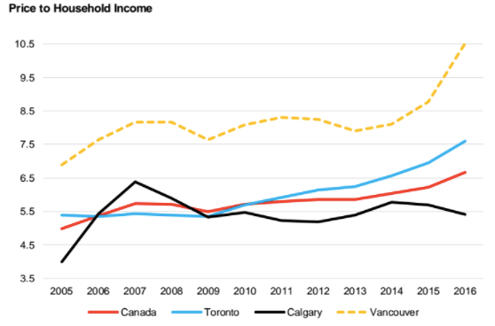 price to household income BC