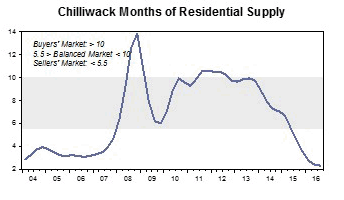 Chilliwack housing inventory