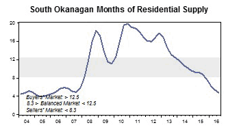 Okanagan inventory levels